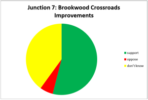 Crossroads Survey